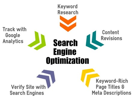 Search Engine Marketing And Search Engine Optimisation
