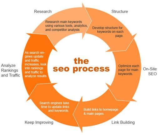 search,engine,optimization,process,tools