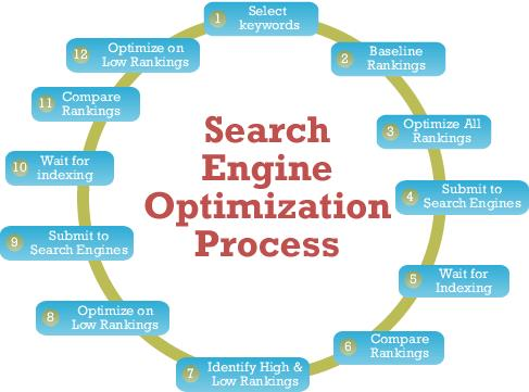 significance,commonly,practicing,search,engine,optimisation,methods