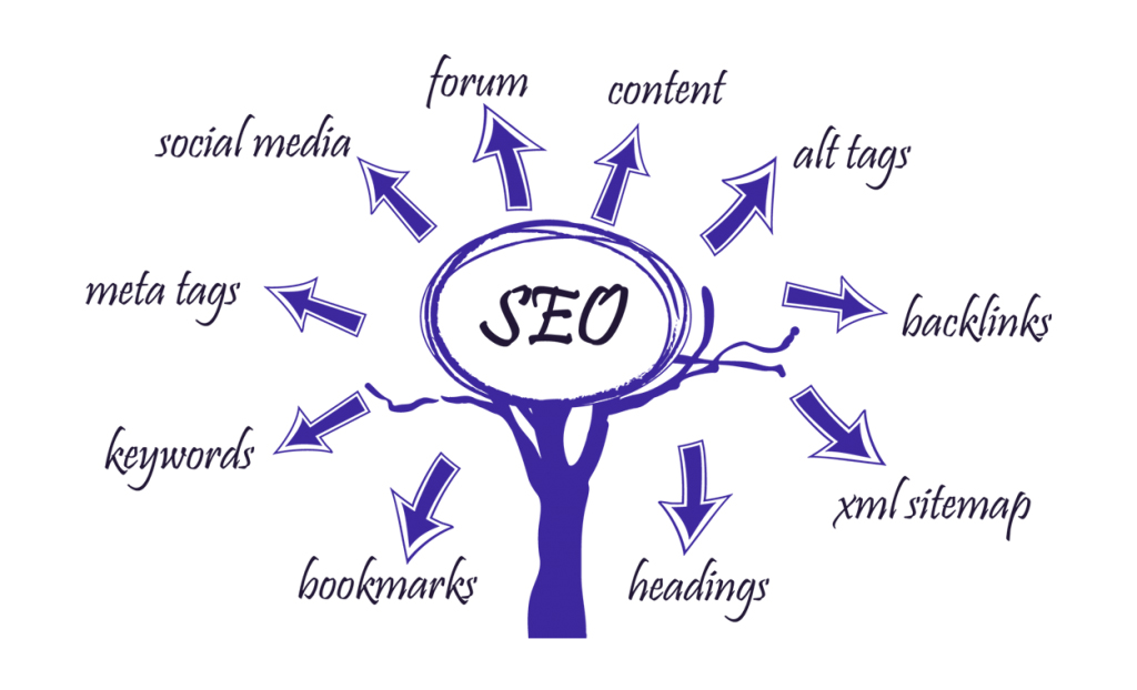 Extor SEO services Benefit