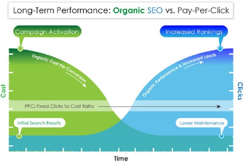 seo vs pay per click
