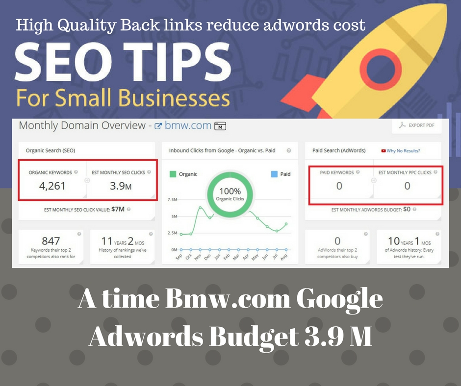 Adwords Cost Reduce