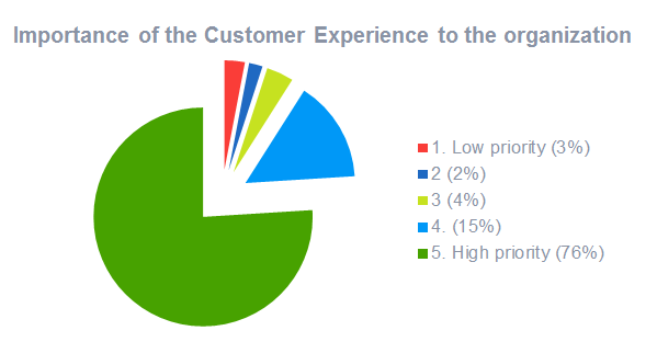importance-of-customer-experience